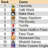 Top 11 Games on Facebook (October 2009)
