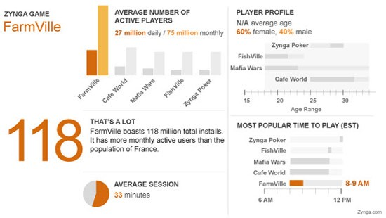 FarmVille game statistics from Zynga.com