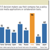 Indian firms lead survey of social network blockers