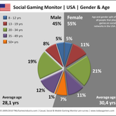 New survey challenges conventional wisdom on social gamers