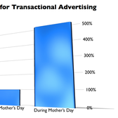 Mother's Day a boon for social game makers