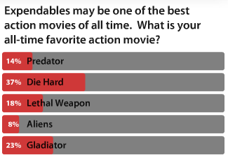 Mafia Wars The Expendables Question 3 Voting Results