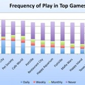 Survey outlines social game play, spending habits