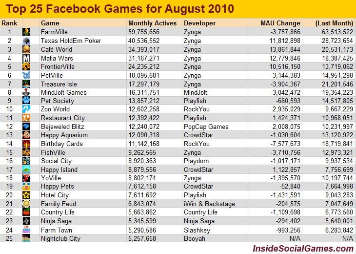 top 25 Facebook games for July 2009