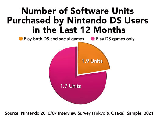 Number of Nintendo DS games bought by DS players and those that play both DS and social games