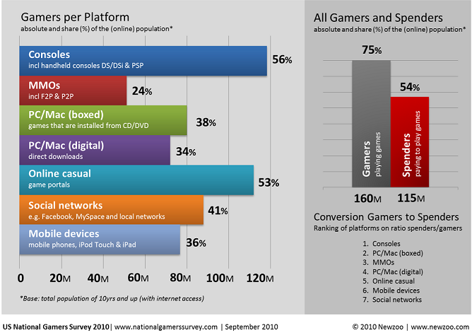 Newzoo's US National Gamers Survey 2010