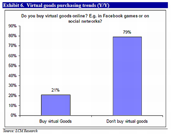 Virtual goods purchasing trends
