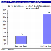 Social games to see increase in virtual purchases (again), analysts say