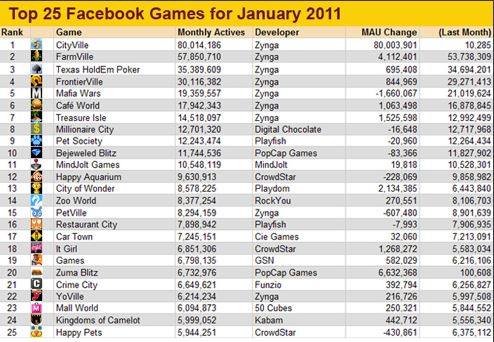top 25 facebook games 2011