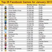 Top 25 Facebook Games - January 2011