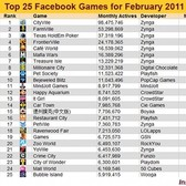 Top 25 Facebook games - Feb. 2011