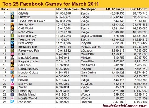 Top 25 Games March 2011
