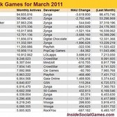 Top 25 Facebook games - March 2011