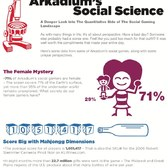 Arkadium's Social Science infographic shows off the company's stats on Facebook
