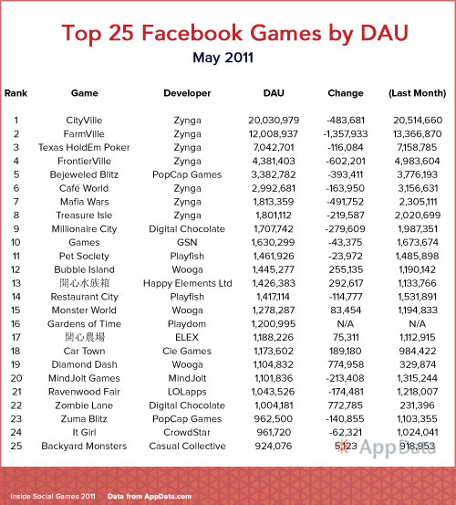 top 25 facebook games may dau