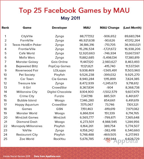 top 25 facebook games may 2011