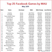 Top 25 Facebook Games - May 2011