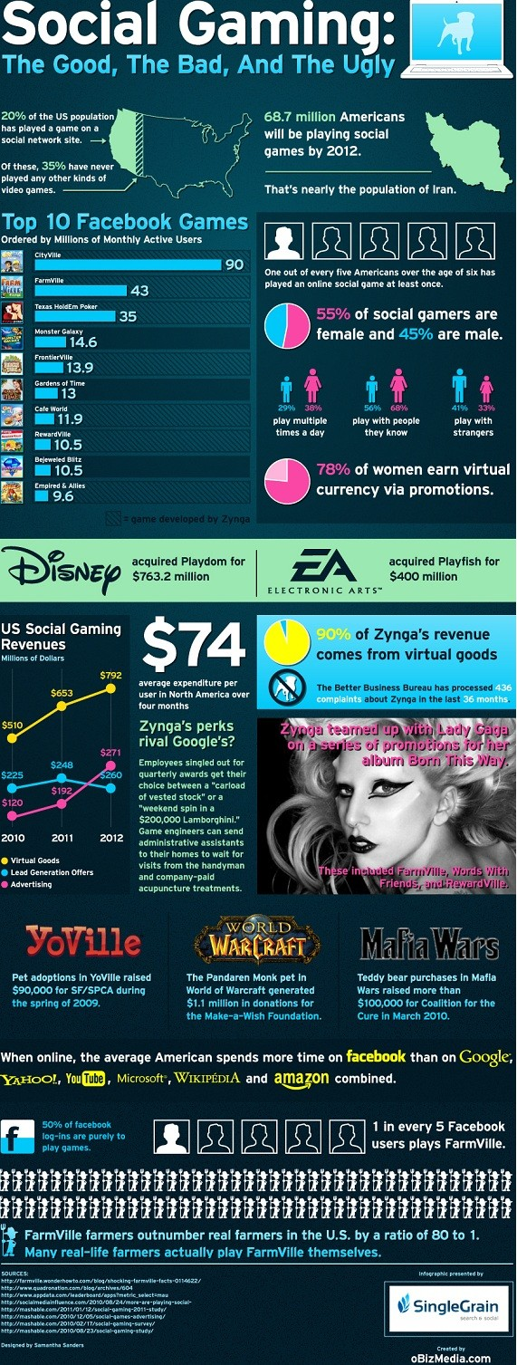 Social Gaming infographic
