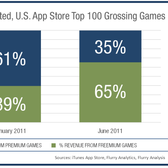 Free-to-play games dominating paid games in the App Store