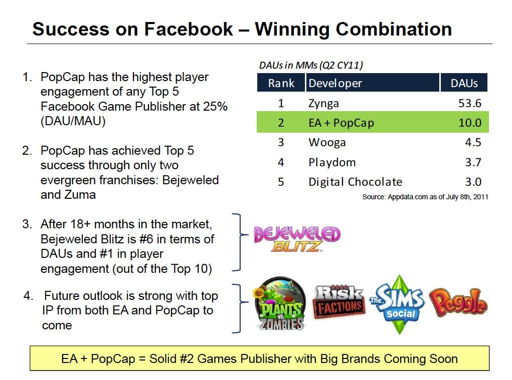 popcap success on facebook