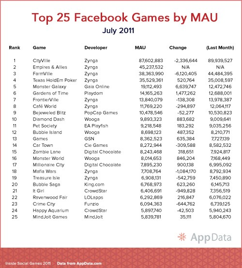 top 25 facebook games july 2011