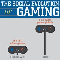 Social Evolution of Gaming