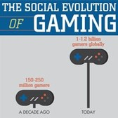 Infographic: Almost 60 percent of social gamers play with their friends