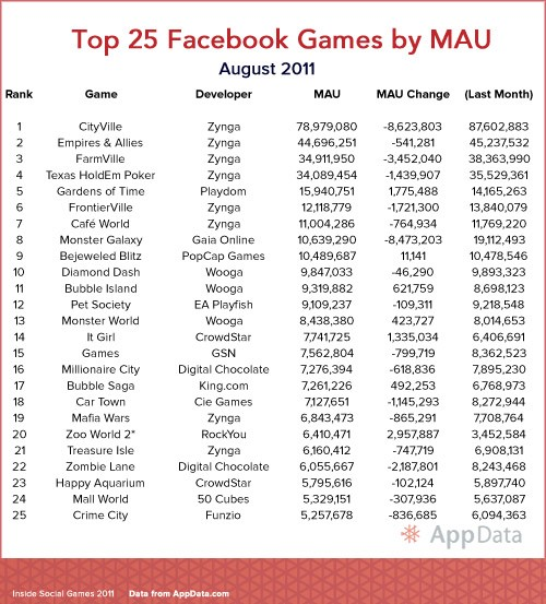 AppData top 25 Facebook Games August