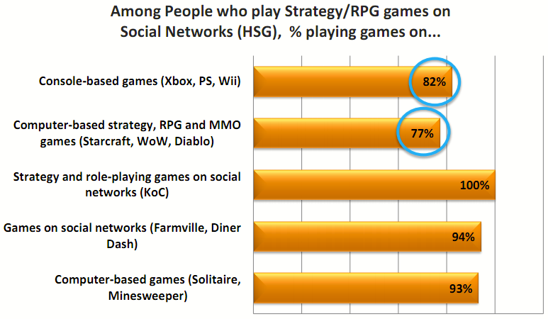 Social Gamer Study findings