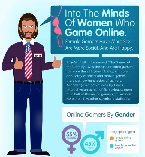 Women who play online games are not only a little older, a little happier ...