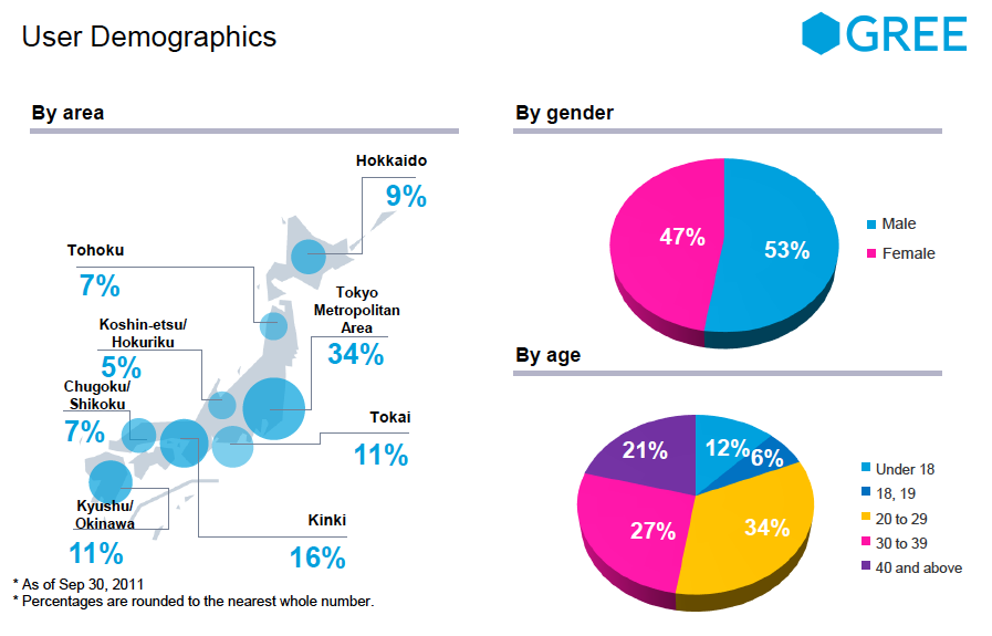 GREE gamer demographics