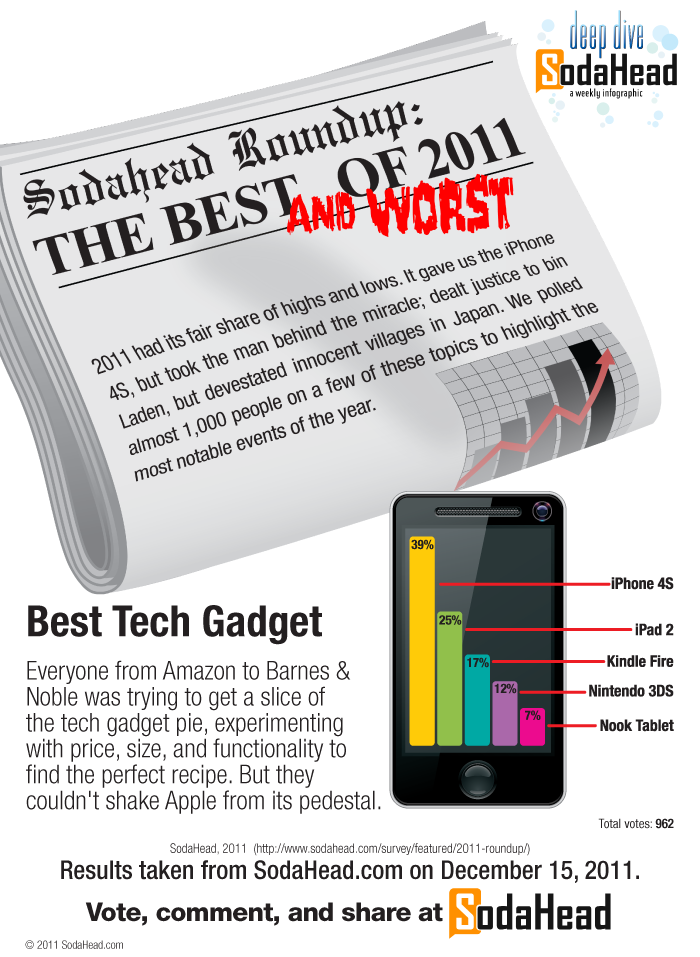 SodaHead top tech gadgets