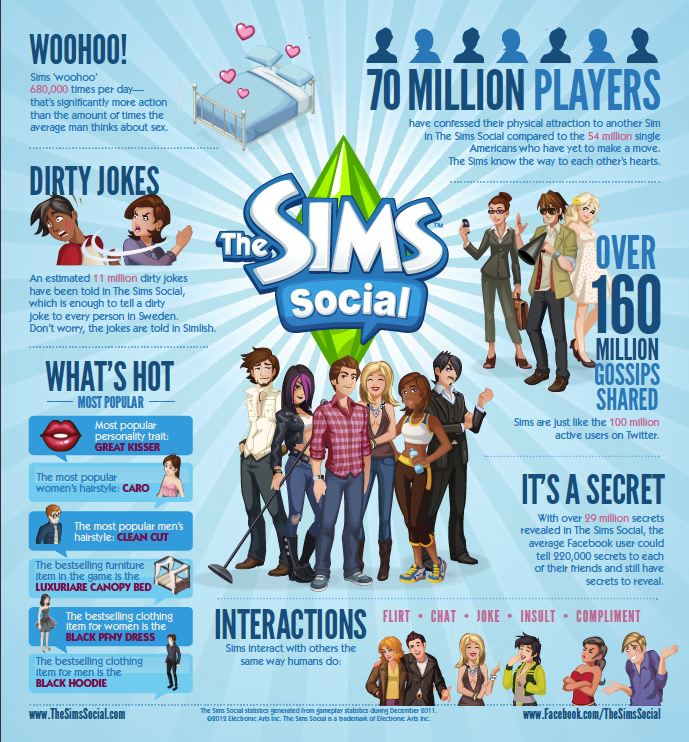 sims social sex infographic