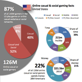 Report: 87 percent of U.S. gamers play on Facebook, Pogo et al