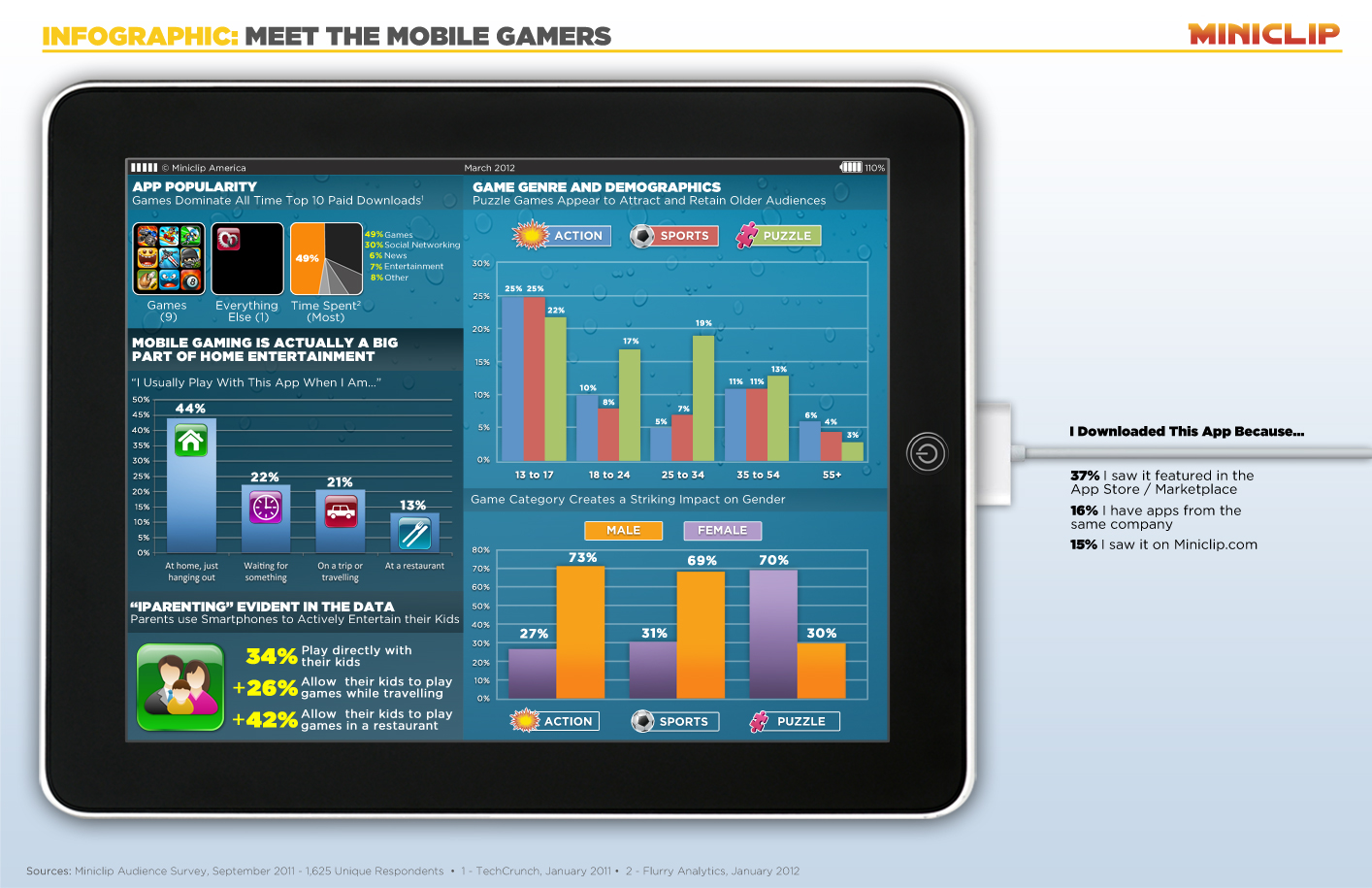 Mobile gamers infographic Miniclip MoPub