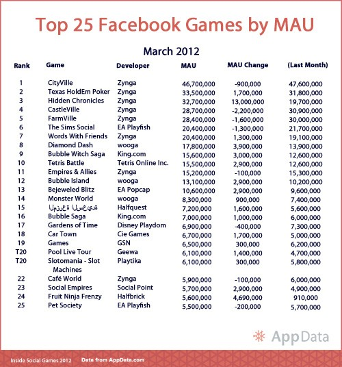 top 25 facebook games 2012