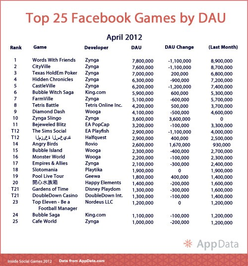 Top 25 Facebook Games April 2012 DAU