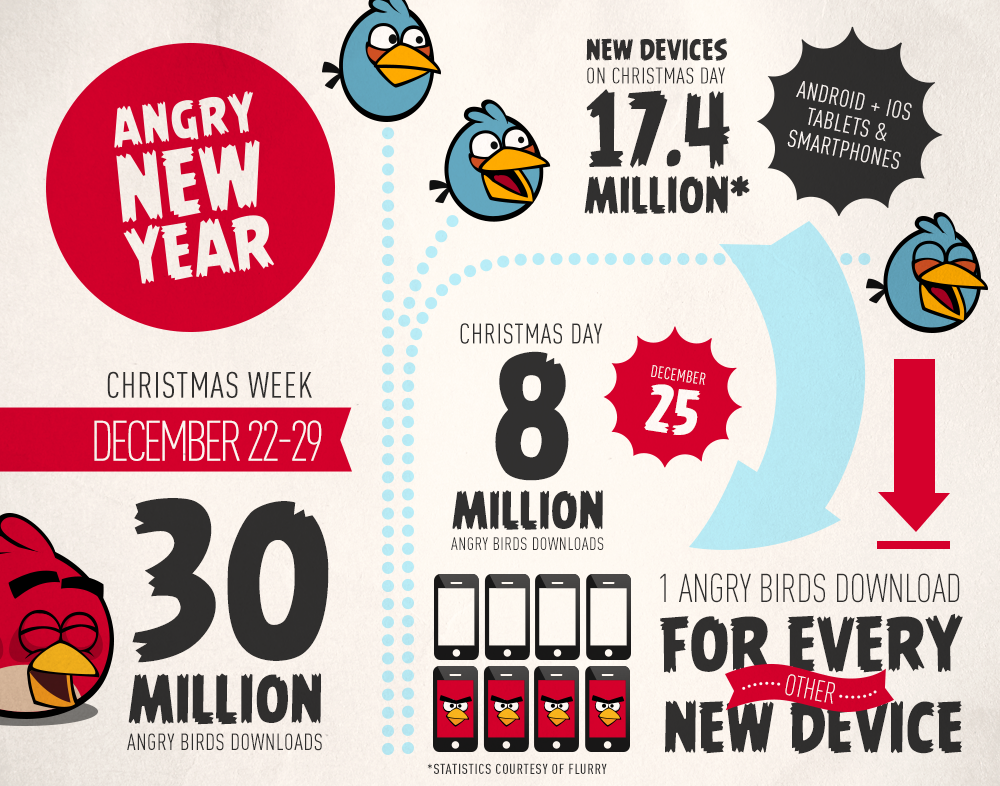 Angry Birds Christmas downloads