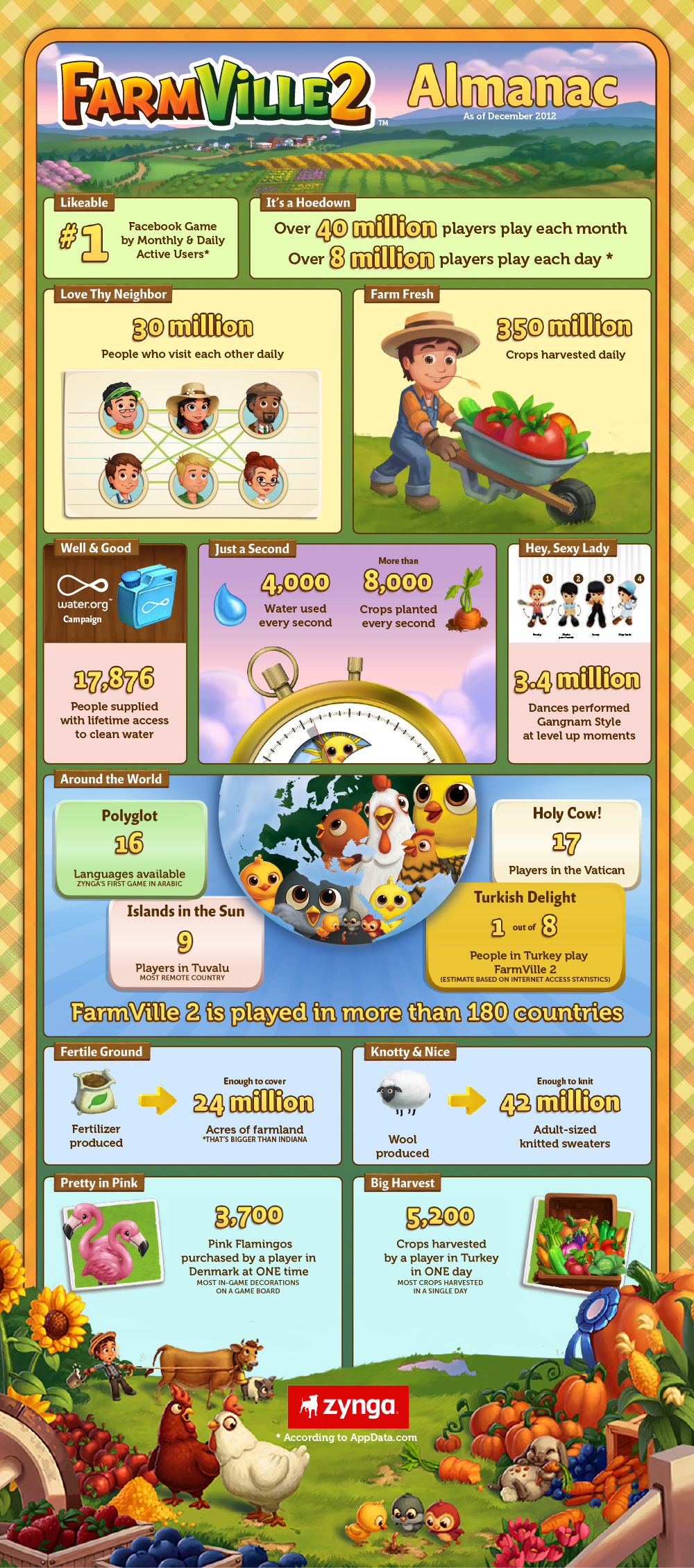 FarmVille 2 infographic