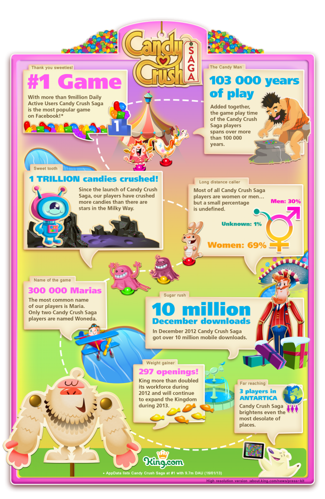 Candy Crush Saga infographic