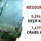 Tomb Raider stats show we all hate deer