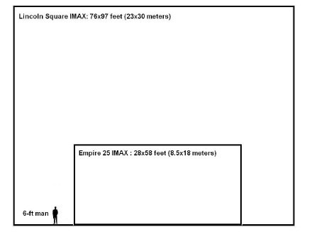 IMAX screen comparison (LFE Examiner)