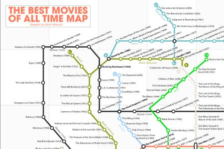 Top 250 Movies as a Subway Map