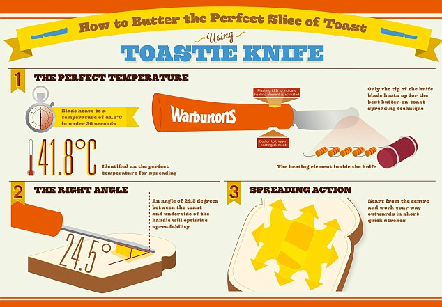 Toastie Knife: Beheiztes Brotmesser behebt Butterprobleme