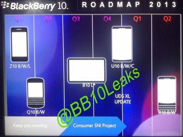 Leak: BlackBerry-Roadmap 2013 zeigt Tablet und Phablet