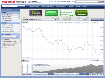 Yahoo! Finance Charts Beta