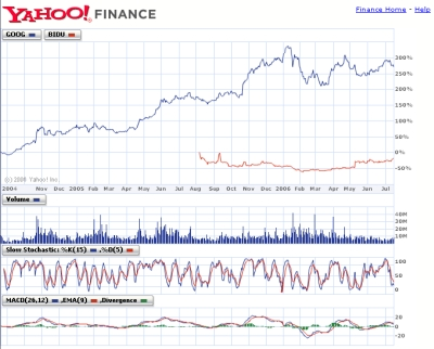 Yahoo! Finance Stock Chart