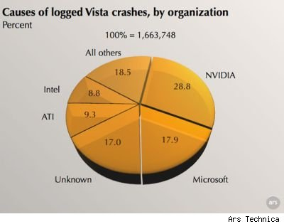 Vista crash chart