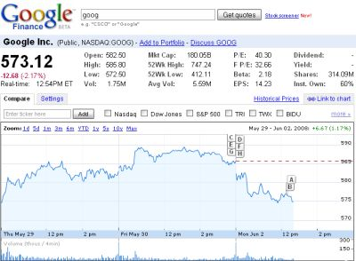 Stock Quotes Real Time Yahoo