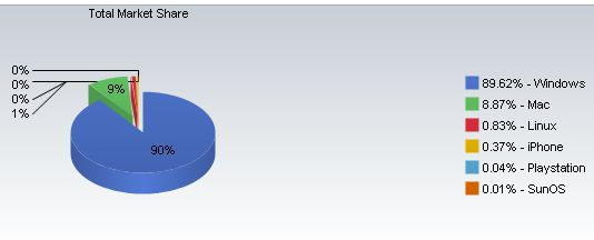 Windows Market Share